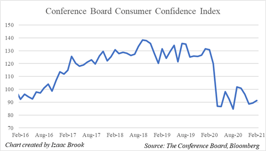 Conference Board, Consumer Confidence Index, Chart, Bloomberg Data, Consumer Confidence