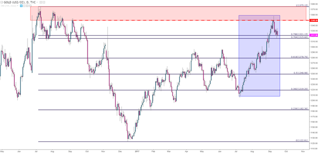 Gold Prices Falter at Resistance: Is the Bullish Run Finished?