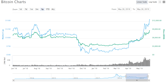 Bitcoin (BTC) Price Soars to One-Year High, More to Come?