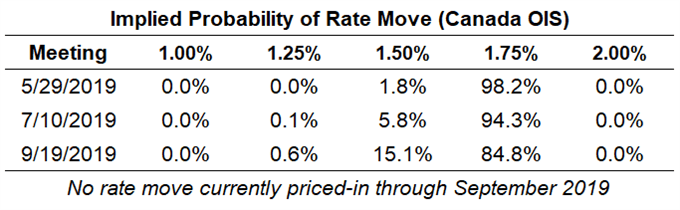 boc rate expectations, cad rate expectations, bank of canada rate cut odds, boc rate cut odds