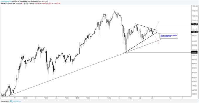 eth/usd 4hr log price chart