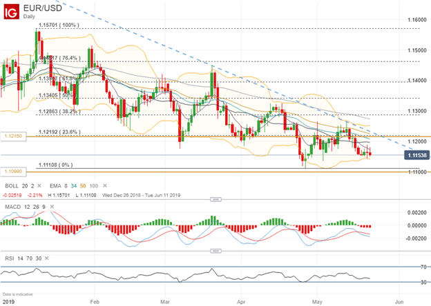 EURUSD Price Chart Trading Ranges Ahead of European Elections