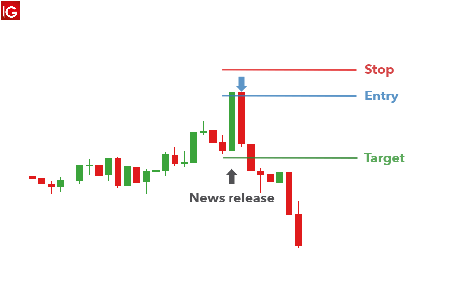 Trading Forex at the News Release