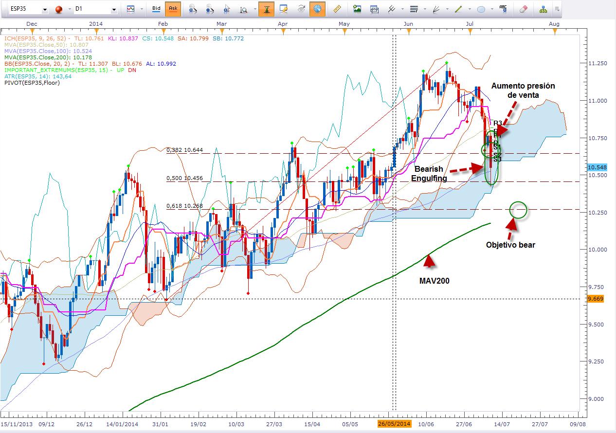 Sangre en los mercados por preocupaciones en Portugal, análisis del IBEX35, DAX y S&P500