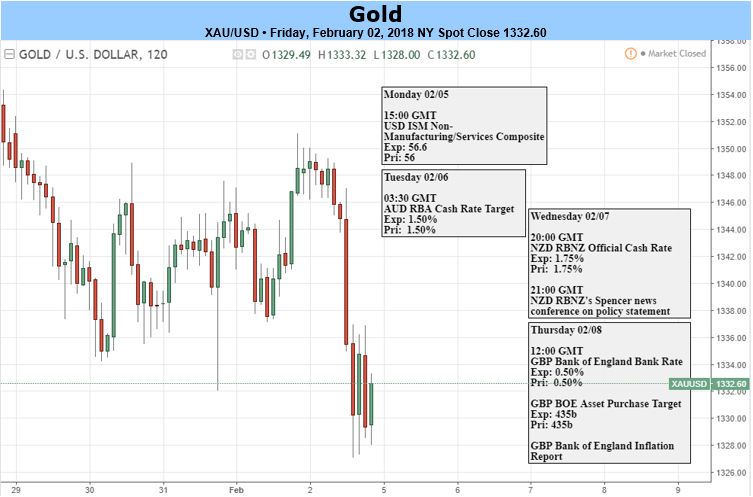 Gold futures trading signals