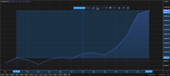 Bitcoin Refinitiv chart