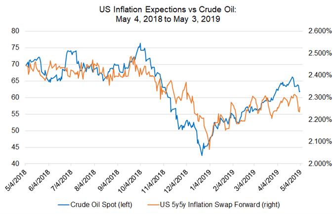 توقعات التضخم الأمريكي، أسعار النفط، التحليل الفني للنفط، مخطط النفط الخام، توقعات أسعار النفط، مخطط أسعار النفط