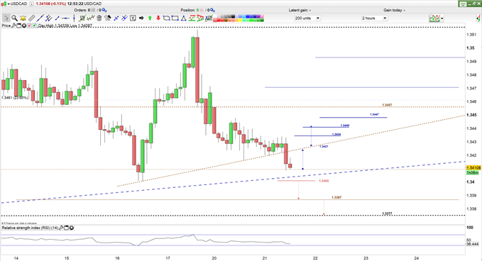 USD/CAD Levels to Watch if the Current Sideways Movement Breaks
