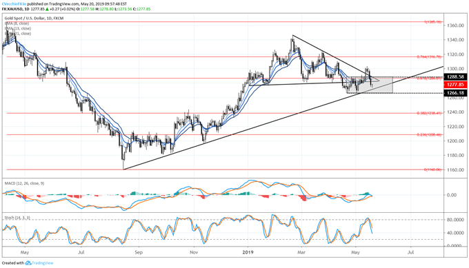 Gold Breakout on Hold as Prices Return to Range, Volatility Drops