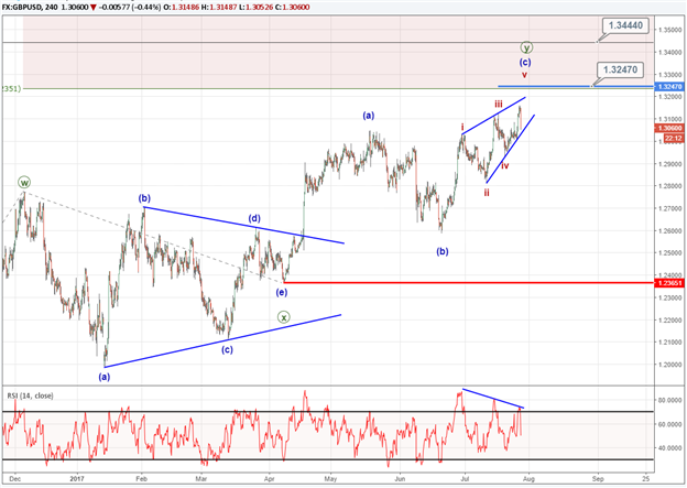 GBP/USD Technical Pattern Taking Shape of a Terminal Wave