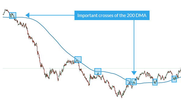 Forex trading examples when price crosses the 200 day simple moving average.