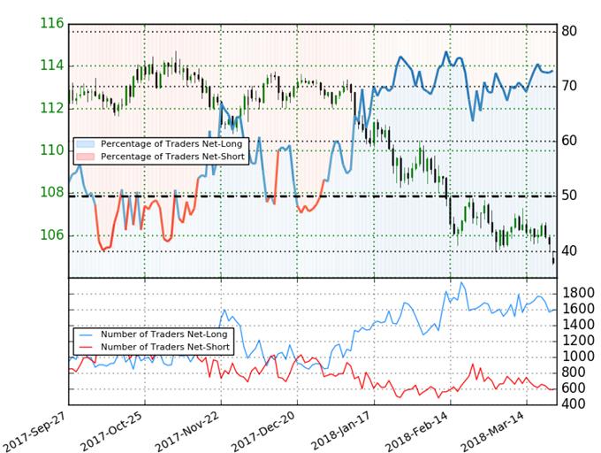 Posicionamiento de clientes de IG con respecto al par de divisas USD/JPY
