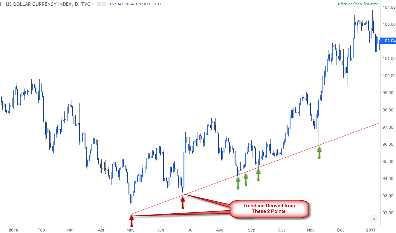 Forex trading trend analysis