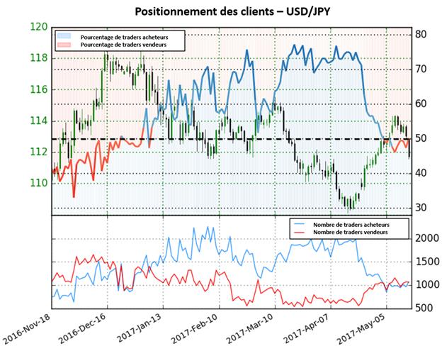 Fragilité de l'USD contre le JPY au regard de la hausse des positions acheteuses