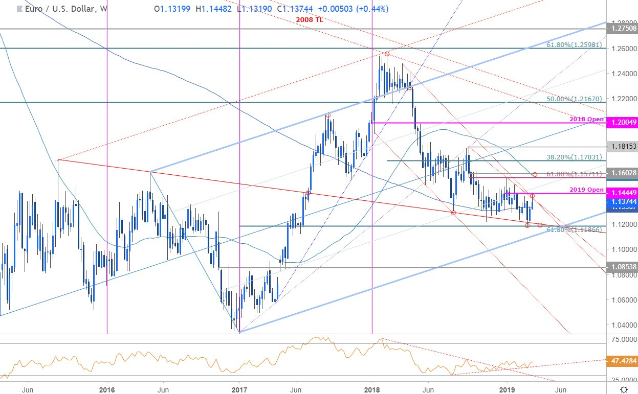 Euro Weekly Price Outlook Eur Usd