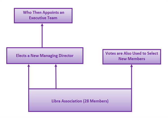 Chart Shoing How Libra Association Works