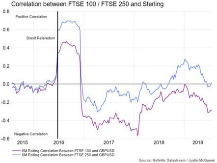 Boris Johnson to be Next UK Prime Minister: FTSE 100 vs FTSE 250