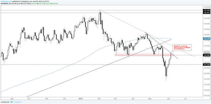 eur/jpy daily chart, prior support as resistance