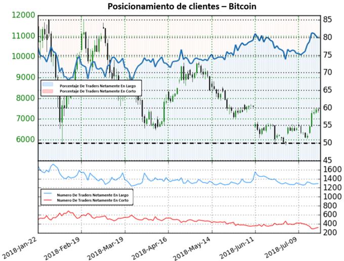 Posicionamiento Bitcoin - 20/07/2018