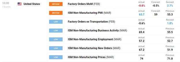 DailyFX, DailyFX Economic Calendar, Economic Calendar, ISM