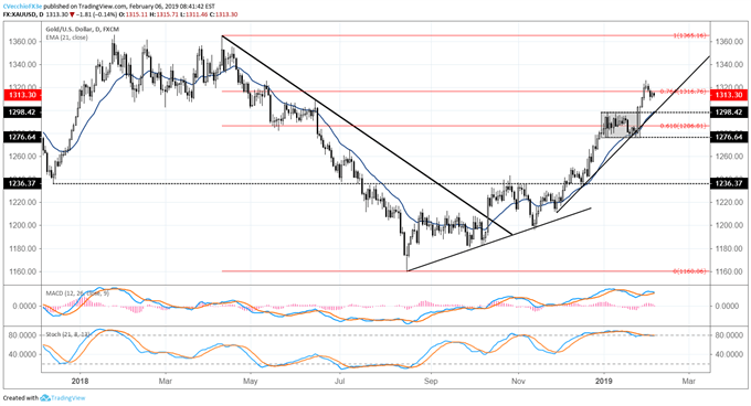DXY Index Rallying in Confines of Triangle; Gold Pullback Under Way
