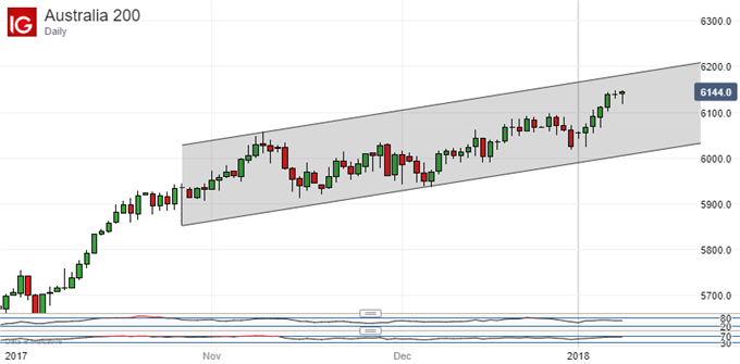 ASX 200 Technical Analysis: Uptrends Remain Secure, Even Up Here