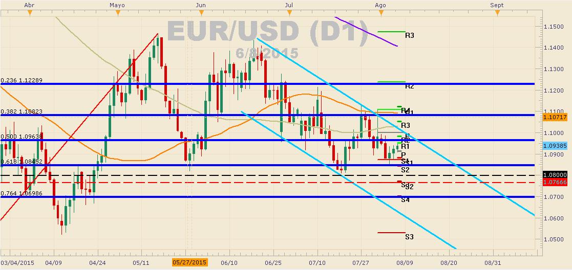EUR/USD continúa con los movimientos bajistas.