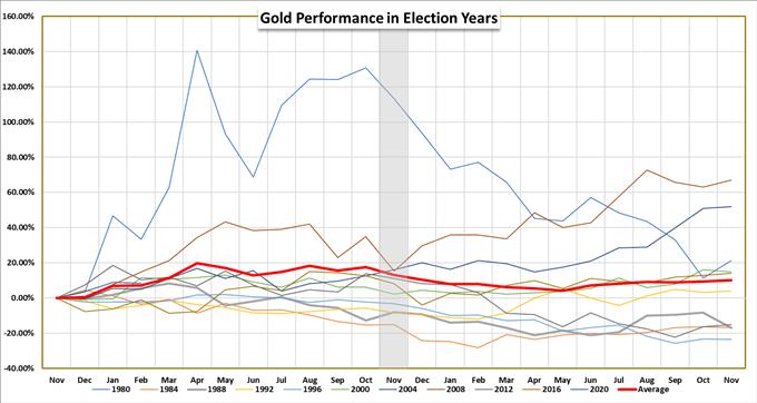 Grafico delle prestazioni dell'oro durante gli anni delle elezioni