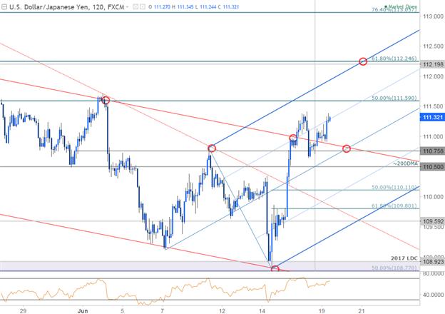 USD/JPY 120min Chart