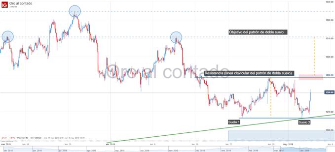 Gráfico de 2 horas del precio del oro