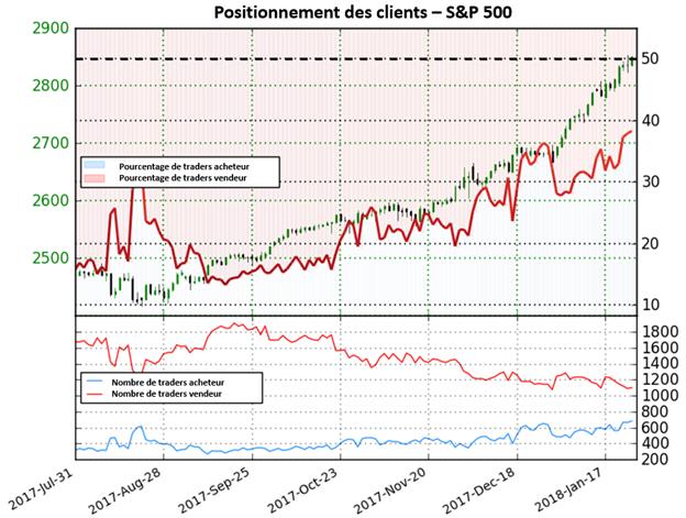 S&P 500: Le positionnement des clients envoie des signaux d'avertissement