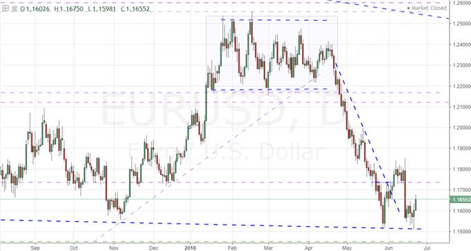 Fundamentals Support a USDJPY View but Hopelessly Complicate EURUSD