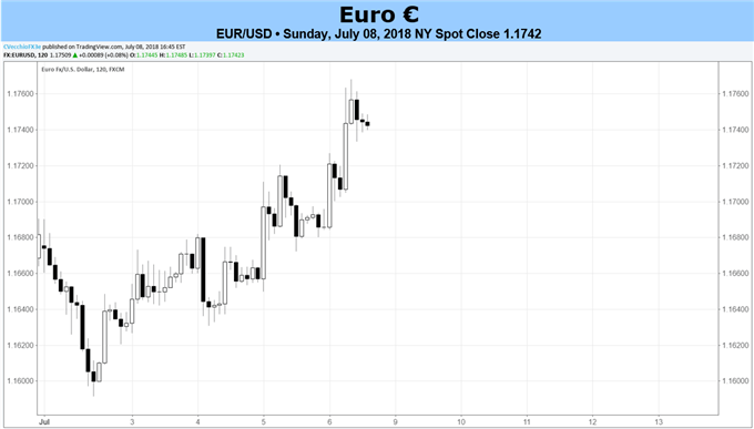 Euro Forecast: Euro Stabilization to Continue as Attention Turns to Draghi