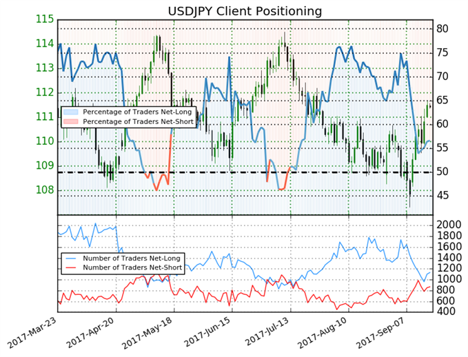 USD/JPY May Continue Higher as Net-Long Positioning Falls