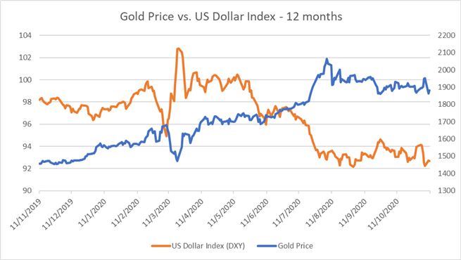Gold Prices Regain Strength After Falling 4.5% as Vaccine Enthusiasm Fades