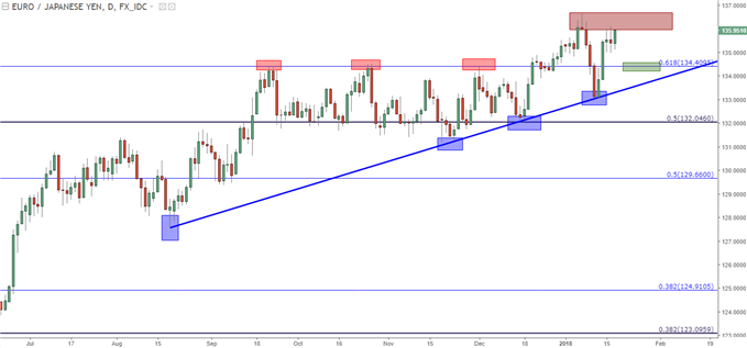 EUR/JPY Daily: Trend-Line Bounce into Resistance Zone