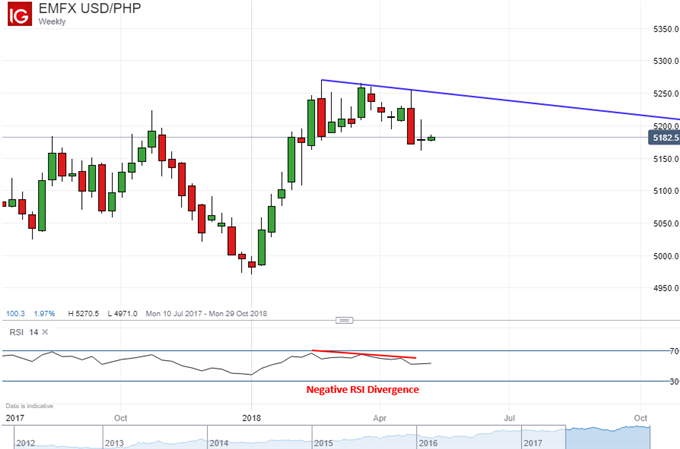 USD/PHP weekly chart with negative RSI divergence