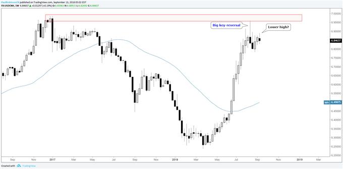 المخطط الأسبوعي لزوج العملات الدولار الأمريكي مقابل اليوان الصيني USD/CNH، ارتداد كبير يعقبه ارتفاع منخفض محتمل
