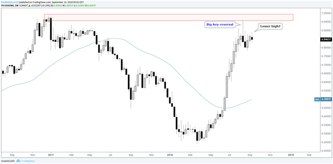 Cours hebdomadaire du cours de la paire de devises USD/CNH, puissant retournement suivi d'un potentiel sommet plus bas que le précédent