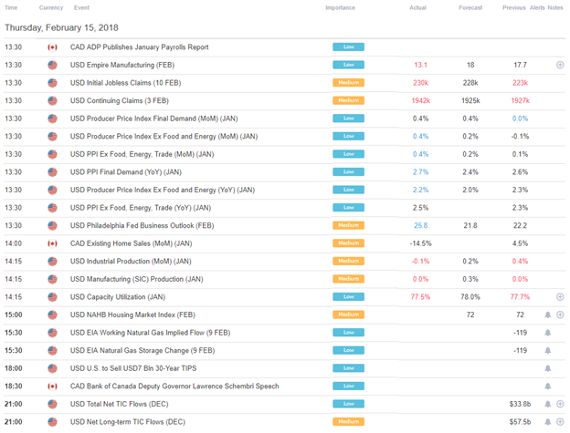 DailyFX US AM Digest: Rising Political Risk Keeps US Dollar Down, US Yields Up