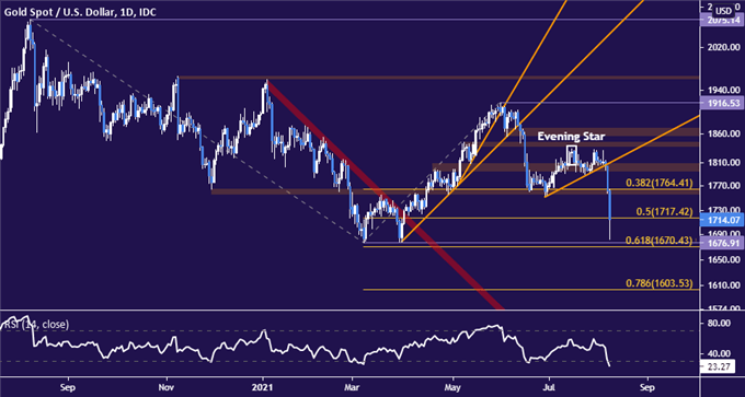 Gold Prices May Break 2021 Floor as Fed Policy Speculation Heats Up