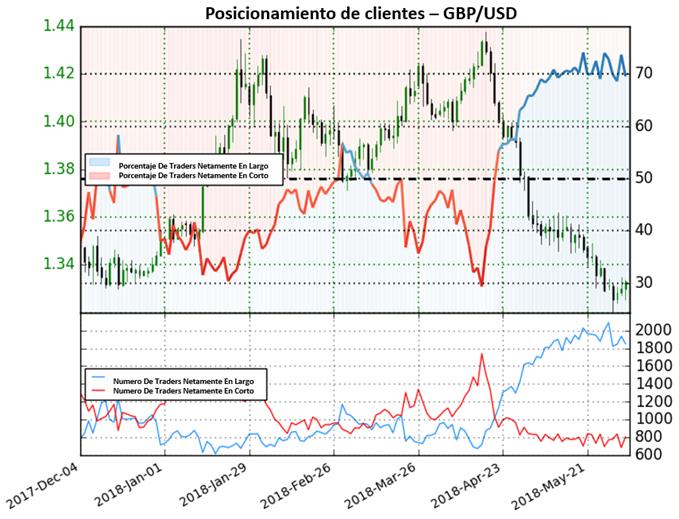 Posicionamiento sugiere pérdida de fortaleza bajista para el GBP/USD