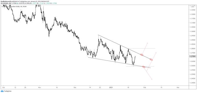 usd/cad 4-hr chart