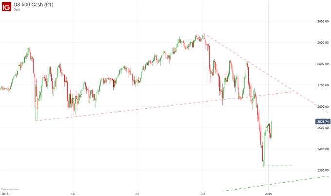 Dow price chart stock market 2019