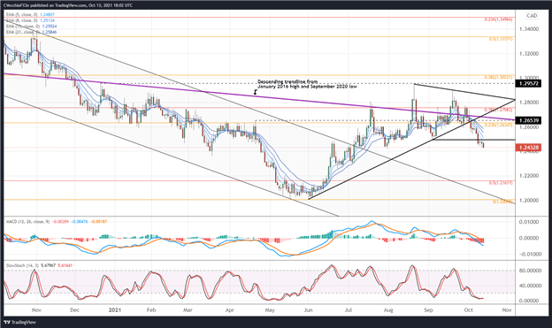 Canadian Dollar Technical Analysis: Bullish Momentum Remains Firm - Levels for CAD/JPY, USD/CAD