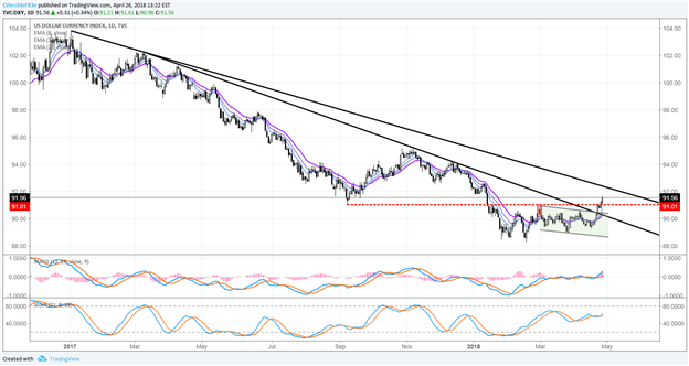 Central Bank Weekly: US Dollar Breaks Year-long Downtrend as US Yields Jump