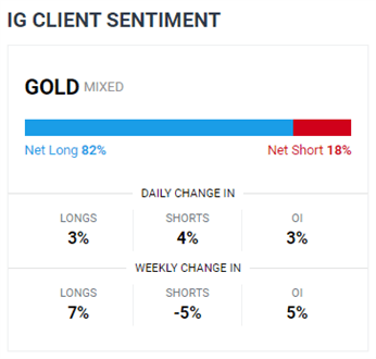 Previsioni per il prezzo dell'oro e dell'argento: la SMA a 100 giorni resisterà o si romperà?