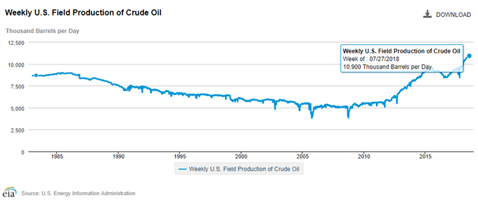 Image of US crude oil output