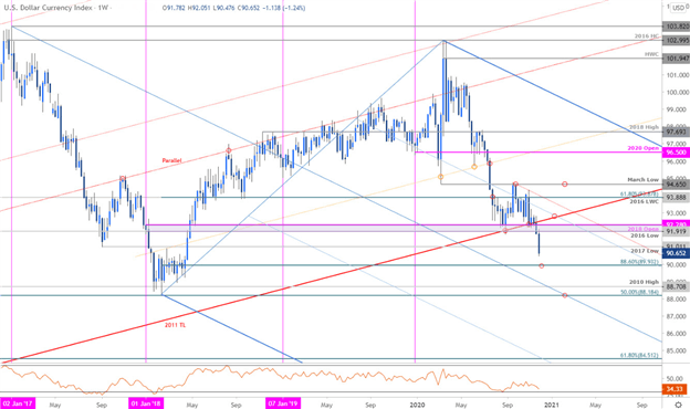 USD, US Dollar, DXY Index Price Chart Technicals