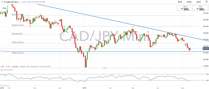 Canadian Dollar Technical Analysis Overview: USDCAD, CADJPY